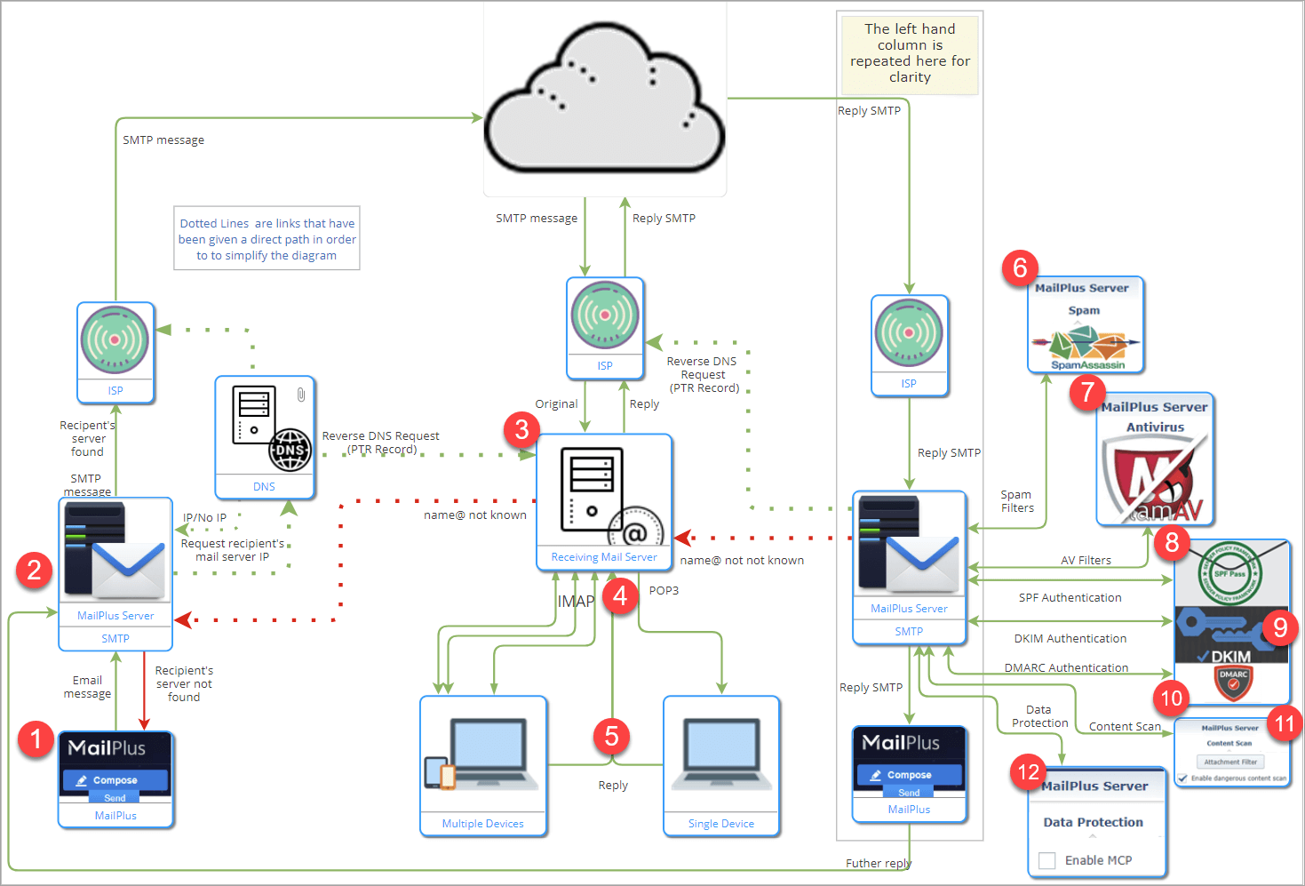 Schematic diagram of the components of an email system based on a Synology MailPlus server