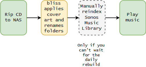 CD to Sonos owrkflow diagram with bliss embedded into the process
