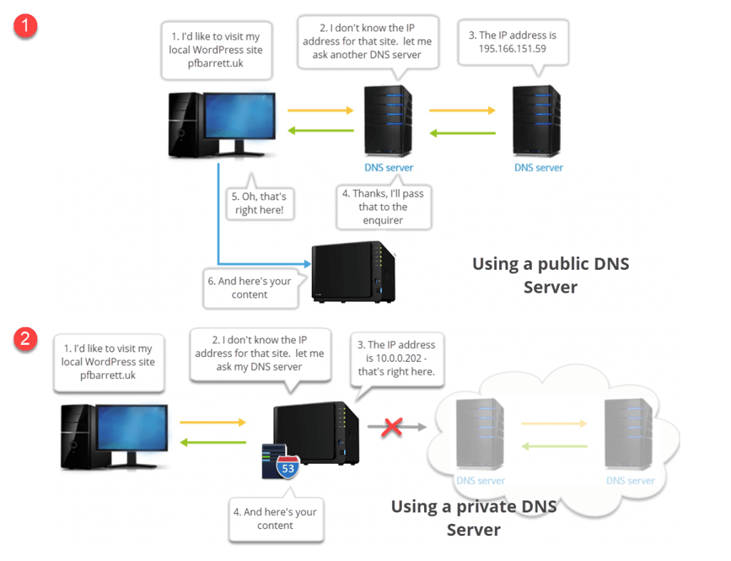 Schematic showing how a private DNS server eliminates unneccesary hops to DNS servers in teh cloud, for sites that are located on your local host