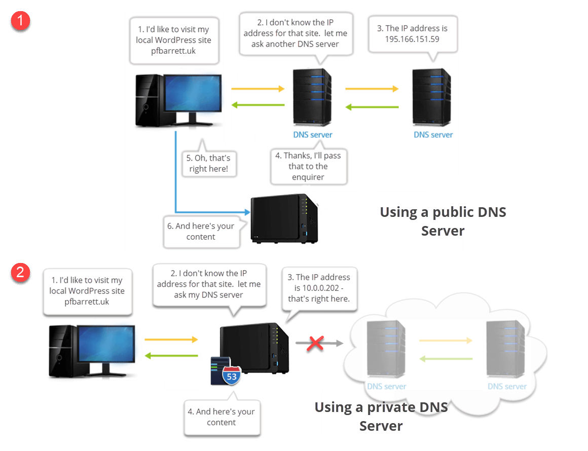 Using Synology DNS to speed up WordPress | Paul's Guides